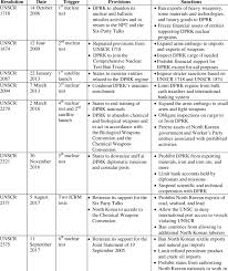 Table Of Nations Chart United Nations Security Council Resolutions On North Korea