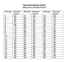 Time Chart In Decimals Image Result For Time To Decimal Decimal Conversion