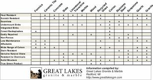 Countertop Material Comparison Chart Fascinating Comparison Of Countertops Complete With Chart
