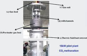 Methanation Reactor Design Enhanced Co2 Methanation By New Microstructured Reactor