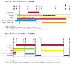 Uk Ham Radio Bands Chart Pttow Ofcom Kicks Hams Out Of Mod Bands The Register