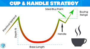 Cup And Handle Definition Day Trading Terminology Warrior