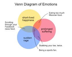Venn Diagram Of Relationships Venn Diagrams Simple Solutions To Complex Problems