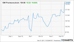 Gw Pharmaceuticals Stock Quote Delectable GW Pharmaceuticals Bull Thesis Strengthened And Further Upside