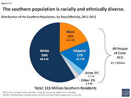 distribution of the southern potion by race ethnicity 2016 2016