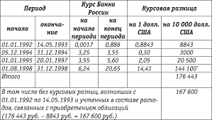 Особенности учета и налогообложения ценных бумаг   сталкиваются с разночтениями и неточностями допущенными в Порядке заполнения декларации в части отражения курсовых разниц уменьшающих налоговую базу