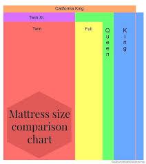 full bed size full mattress vs queen mattress whats the best mattress size  for sleeping full . full bed size ...
