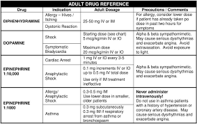 Diphenhydramine Pediatric Dosing Chart Adult Drug Reference Dopamine Drip Chart Pediatric Drug