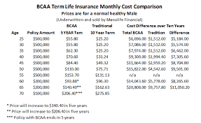 bcaa term life insurance 5 year