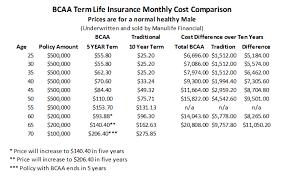 bcaa term life insurance 5 year