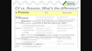 Cv Vs Resume The Differences Cv Vs Resume Difference Cv Vs Resume Yralaska 20
