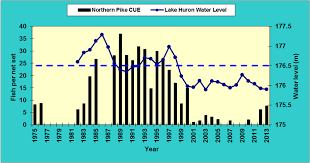 Northern Pike Age Chart Fish Communities State Of The Bay