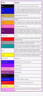 Cancer Color Chart