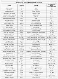 Physics Conversion Chart Useful Sl Units Physics Formulas Math Measurement Maths