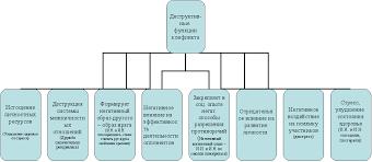 Результат данного конфликта Контрольная работа Анализ  Функции конфликта doc