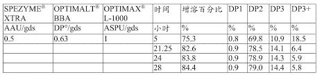 Cn104204216a Method For Making High Maltose Syrup Google