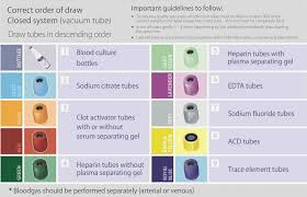 Phlebotomy Order Of Draw And Additives Chart 66 Judicious Phlebotomy Chart Colored Tubes