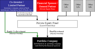 Fund Structure Chart Equity Co Investment Wikipedia