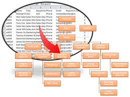Can You Make An Org Chart In Excel Creating Organizational Charts From Data