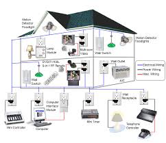 diy home automation plan Control Systems and Electrical Wiring