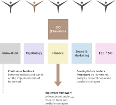 Org Chart Efg Future Leaders