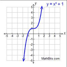 Function Features Practice Mathbitsnotebook A1 Ccss Math