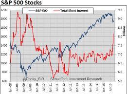 Reddit 18 hours dd corsair gaming: Short Interest A Fascinating Chart Investing Com
