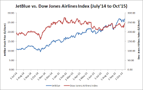 A Closer Look At Jetblues Strategy