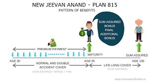 Lic New Jeevan Anand 815 Premium Chart Lic New Jeevan Anand 815 Review Premium And Maturity