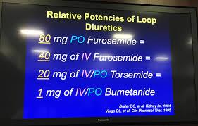 Loop Diuretic Dosing In Adhf The Unofficial University