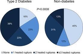 Diabetes Pie Chart Pathology Of Human Coronary And Carotid Artery