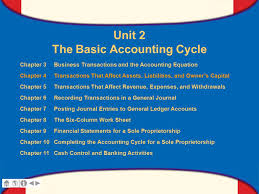 What Youll Learn Prepare A Chart Of Accounts Ppt Video