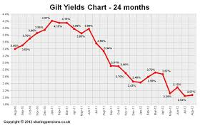 Uk Bond Yields Chart 15 Year Gilt Yield Graph Stock Trading Apps In India