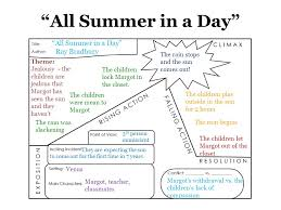 all summer in a day theme essay ray bradbury gross earnings all summer in a day by ray bradbury summary and review minute book report