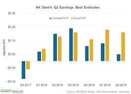 Ak Steel Stock Chart What To Know About Ak Steels Q2 Earnings Beat Market Realist