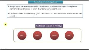 Iterator Design Pattern Awesome Ideas