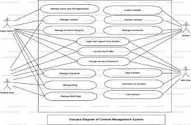 Content Management System Use Case Diagram Uml Diagram