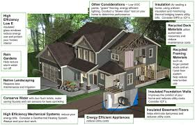 designing an energy efficient home. we are experts in designing an energy efficient house. high efficiency heating and cooling, \ home