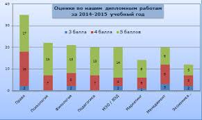 Заказать дипломную работу в Украине Киеве ИЦ a one kikaku info  Статистика оценок дипломных работ