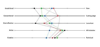 Semantic Differential Chart Excel Semantic Differential Visual Models Website Differentiation
