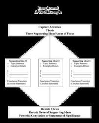 United states history   government thematic   Essay topics us