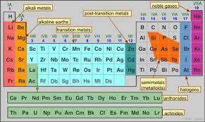 Parts Of Periodic Table Chpt 4 5 Atom And Periodic Table Tuhs Physical Science
