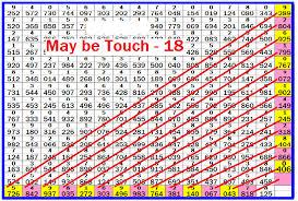 Thailottotips Chart Route