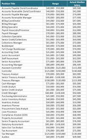 accounting finance salary report accounting