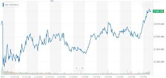 Dow Stock Market Chart Dow Flat Lines As Stock Market Awaits Vital Fed Decision
