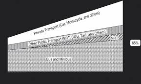Rajuk Far Chart The Future Of Dhakas Urban Transportation The Daily Star