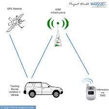 gps gsm based vehicle tracking system with sms facilitygps system  block diagram