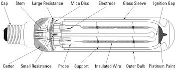 the low pressure sodium lamp figure s41 a 500 dekalumen self starting low pressure sodium lamp
