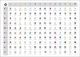 Image Result For Hangul Chart And Pronunciation Korean