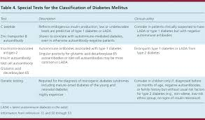 Type 1 Diabetes Vs Type 2 Diabetes Comparison Chart Diabetes Mellitus Screening And Diagnosis American Family